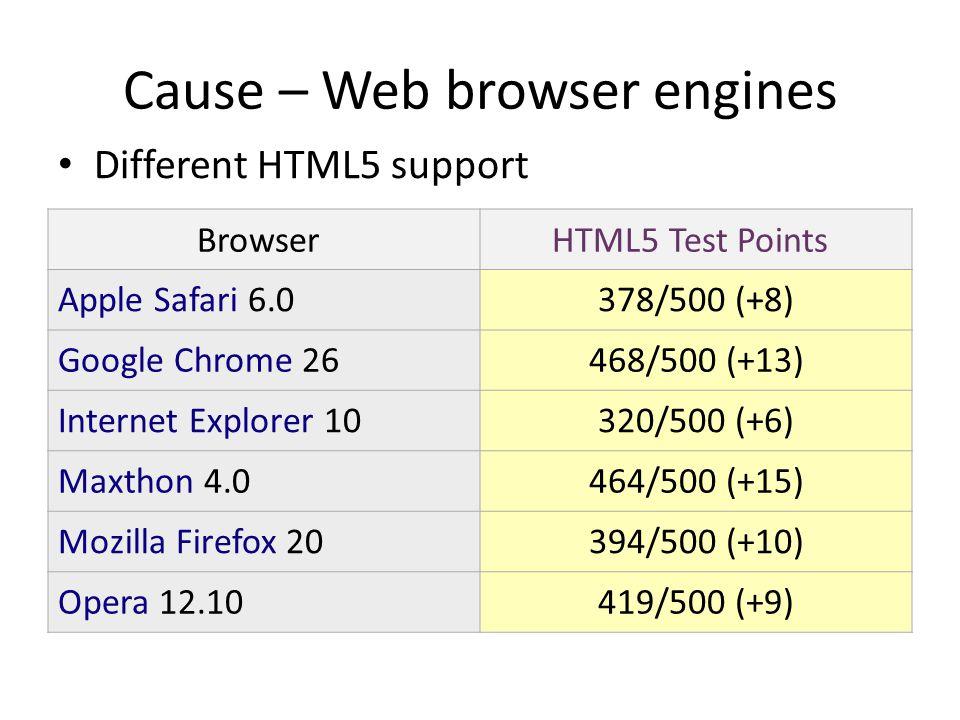Solution – Follow web standards Check web standard