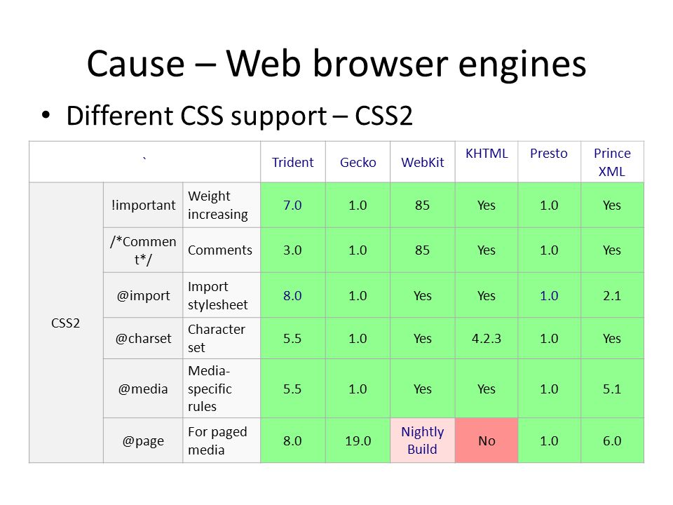 Cause – Web browser engines Different CSS support – CSS2 `TridentGeckoWebKit KHTMLPrestoPrince XML CSS2 !important Weight increasing 7.01.085Yes1.0Yes /*Commen t*/ Comments3.01.085Yes1.0Yes @import Import stylesheet 8.01.0Yes 1.02.1 @charset Character set 5.51.0Yes4.2.31.0Yes @media Media- specific rules 5.51.0Yes 1.05.1 @page For paged media 8.019.0 Nightly Build No1.06.0