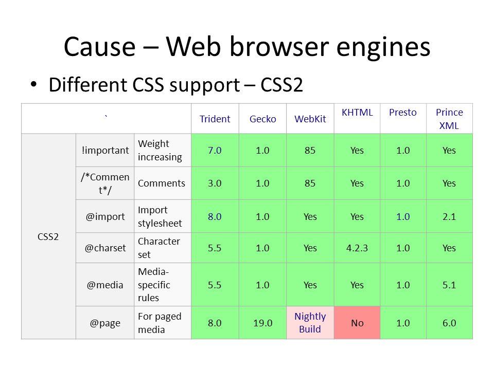 Cause – Web browser engines TridentGeckoWebKit KHTMLPrestoPrince XML CSS3 @namesp ace Namespa ce declaratio n 9.01.0Yes 1.05.0 @docum ent Restrictio n by URLs No6.0No @keyfra mes Animatio n key 10.016.0 Experime ntal No2.12No @font- face Define font 9.01.9.15254.32.26.0 @support s Condition al Rules No17.0 Nightly build No2.12No @phoneti c- alphabet Phonetic pronuncia tion No @region Region flow segment No Nightly build No