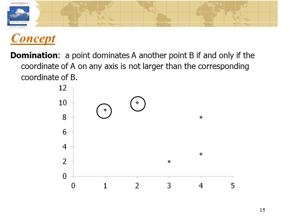 Concept Domination: a point dominates A another point B if and only if the coordinate of A on any axis is not larger than the corresponding coordinate of B.