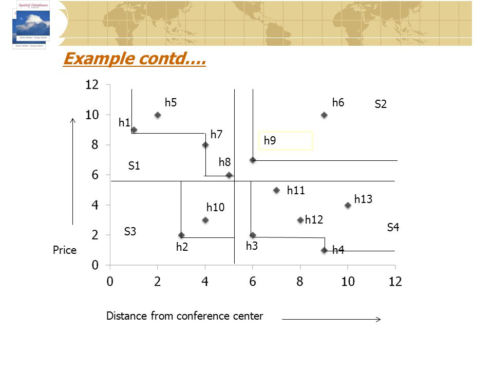 Distance from conference center Price h1 h3 h2 h4 h5 h6 h7 h8 h9 h10 h11 h12 h13 S1 S3 S2 S4 Example contd….