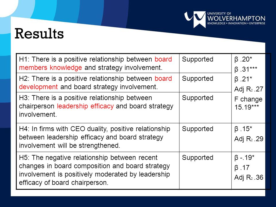 Results H1: There is a positive relationship between board members knowledge and strategy involvement.