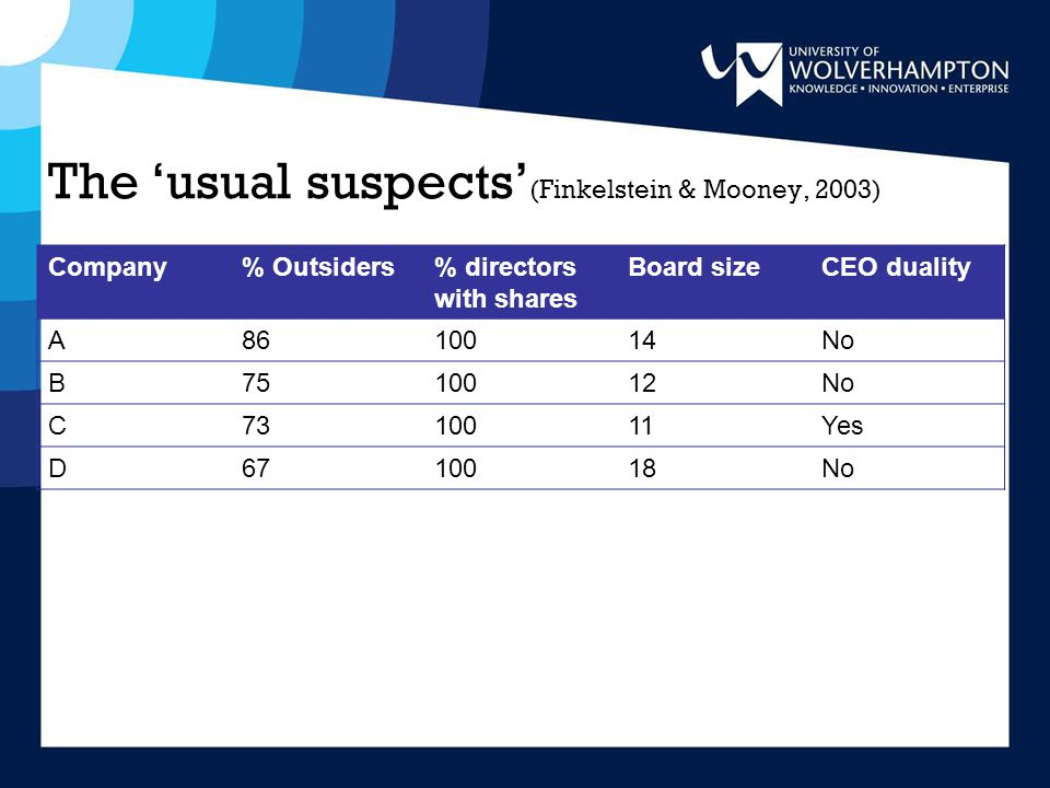 The 'usual suspects' (Finkelstein & Mooney, 2003) Company% Outsiders% directors with shares Board sizeCEO duality A8610014No B7510012No C7310011Yes D6710018No