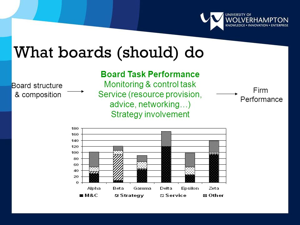 The board as a team Firm Performance Board Task Performance Board structure & composition Board Processes & Behaviours Use of knowledge & skills Pluralistic ignorance Effort norms Trust & cohesiveness Social distancing Conflict Leadership