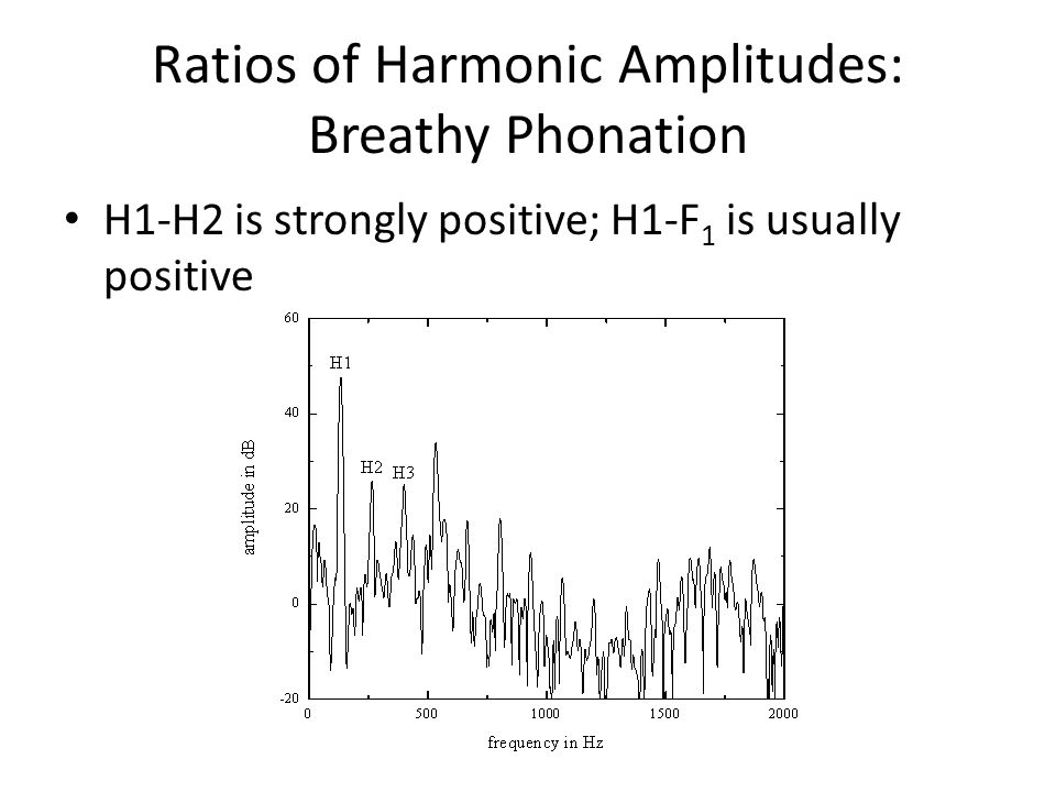 Ratios of Harmonic Amplitudes: Breathy Phonation H1-H2 is strongly positive; H1-F 1 is usually positive
