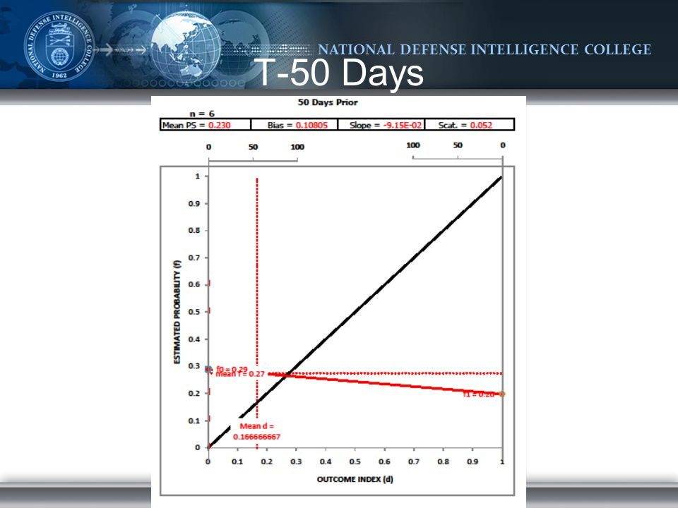 NATIONAL DEFENSE INTELLIGENCE COLLEGE T-50 Days