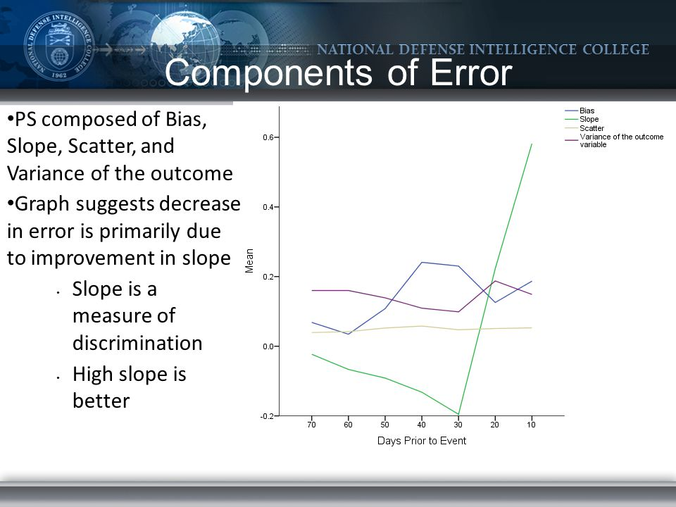 NATIONAL DEFENSE INTELLIGENCE COLLEGE PS composed of Bias, Slope, Scatter, and Variance of the outcome Graph suggests decrease in error is primarily due to improvement in slope Slope is a measure of discrimination High slope is better Components of Error
