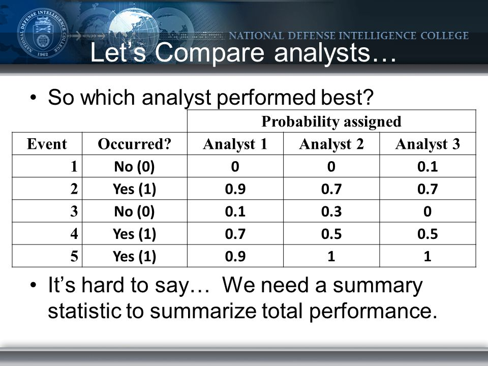 NATIONAL DEFENSE INTELLIGENCE COLLEGE Let's Compare analysts… So which analyst performed best.