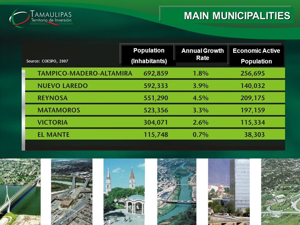 Source: COESPO, 2007 MAIN MUNICIPALITIES Population (Inhabitants) Annual Growth Rate Economic Active Population