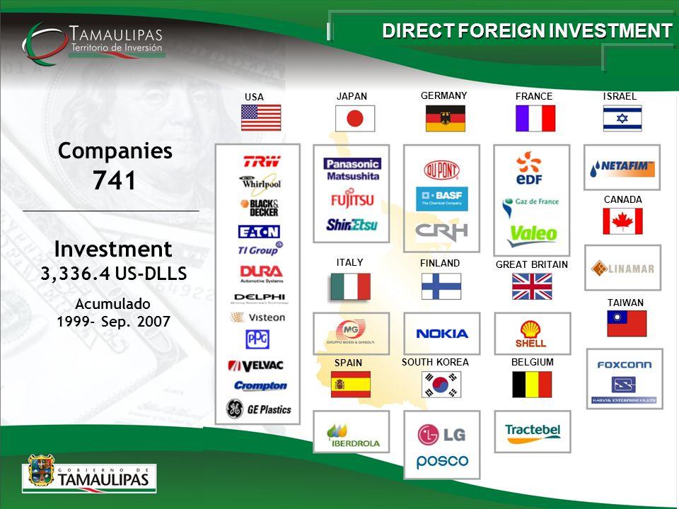 Companies 741 Acumulado 1999- Sep.