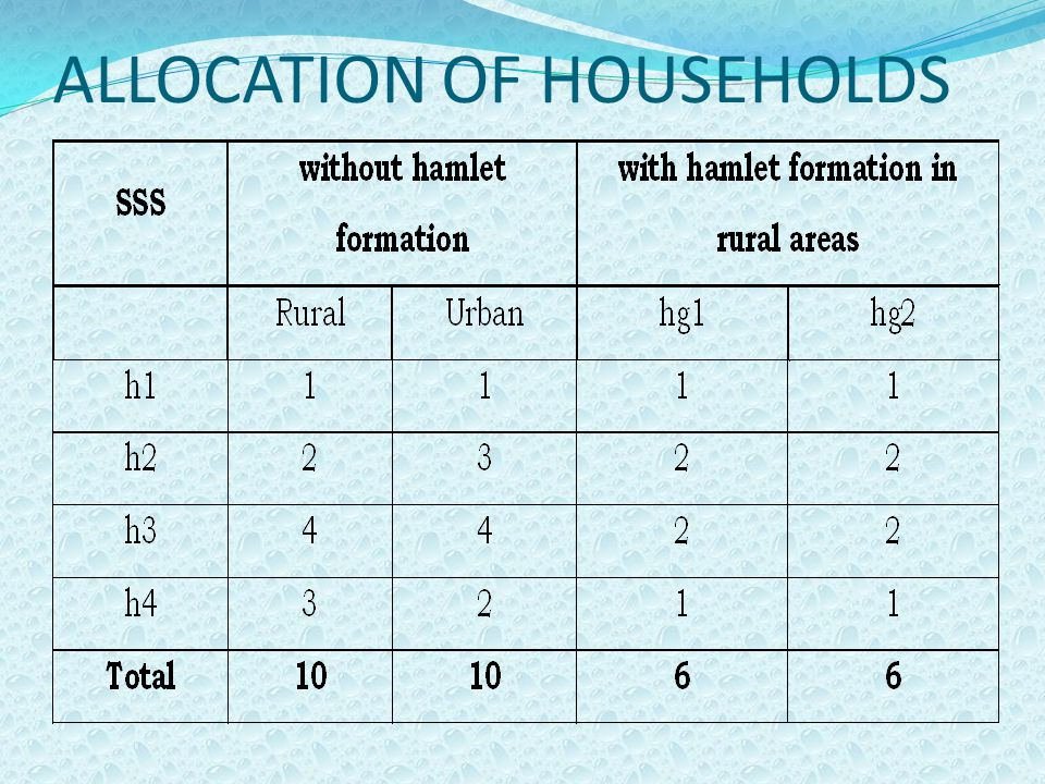 ALLOCATION OF HOUSEHOLDS