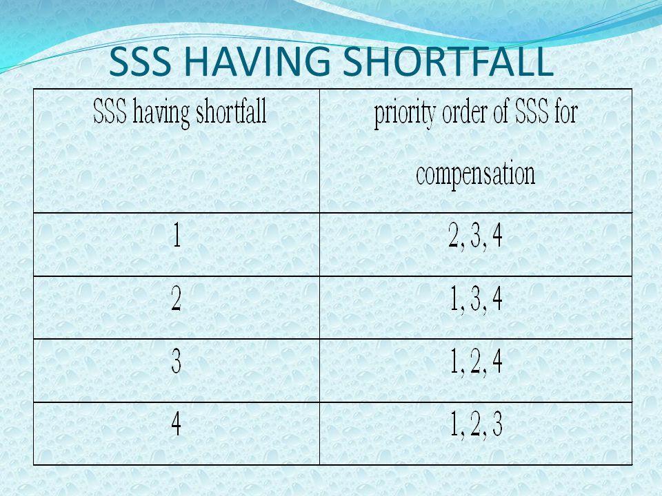 SSS HAVING SHORTFALL