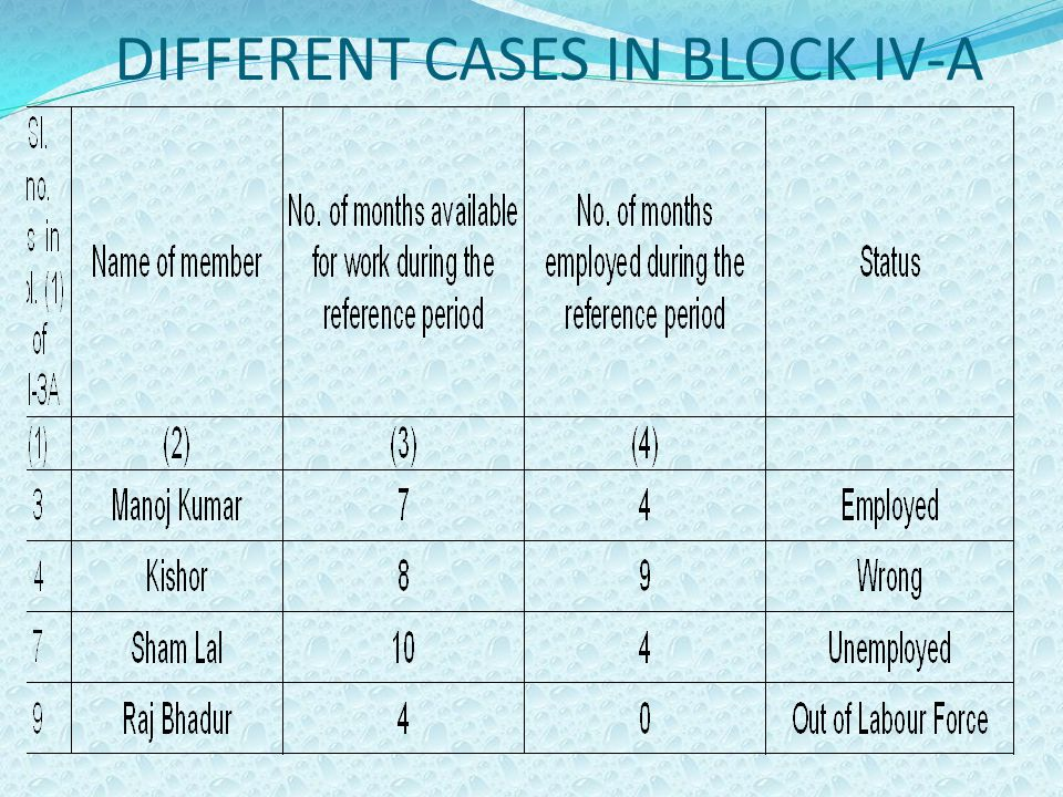 DIFFERENT CASES IN BLOCK IV-A