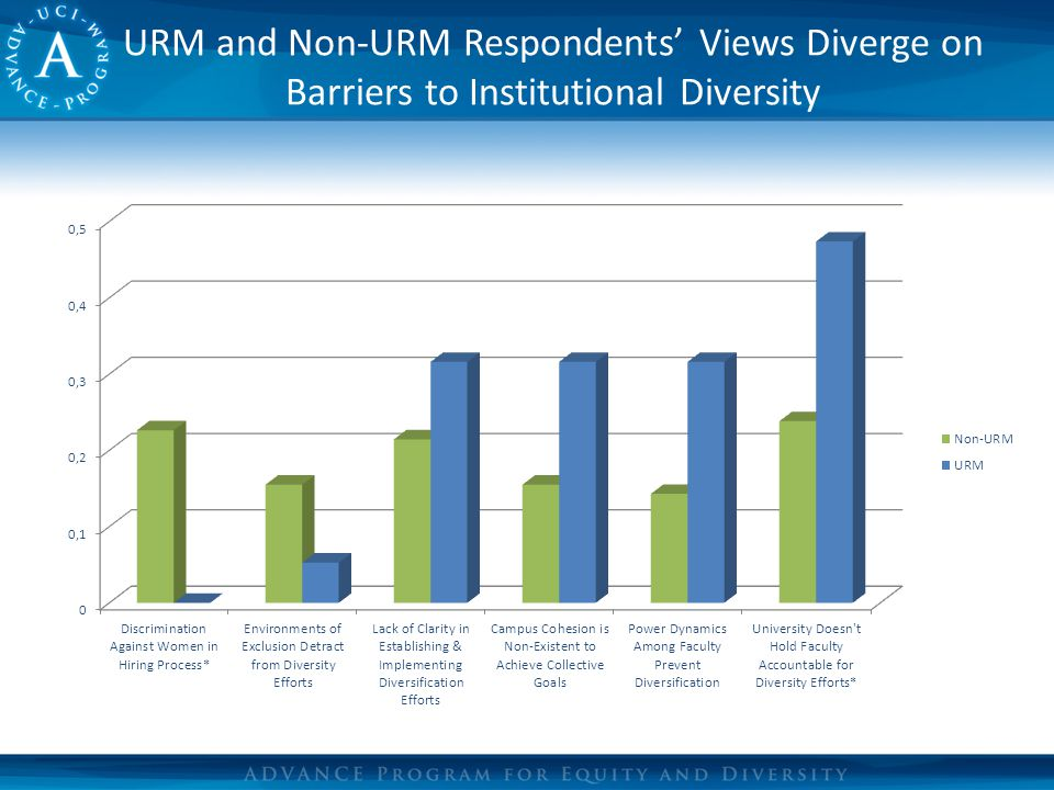URM and Non-URM Respondents' Views Diverge on Barriers to Institutional Diversity
