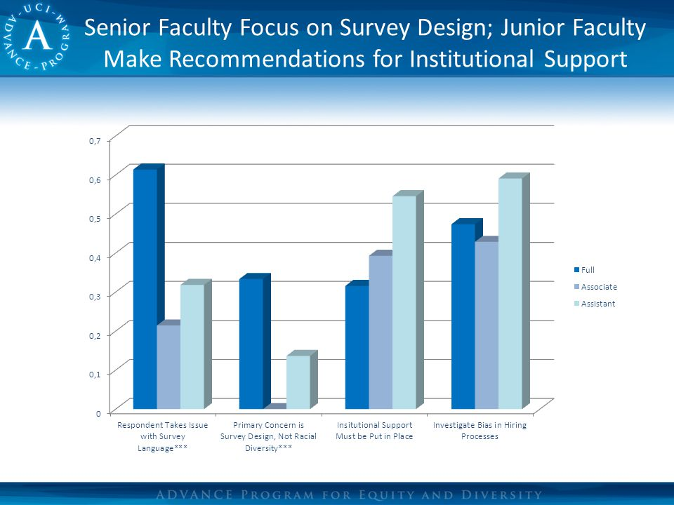 Senior Faculty Focus on Survey Design; Junior Faculty Make Recommendations for Institutional Support