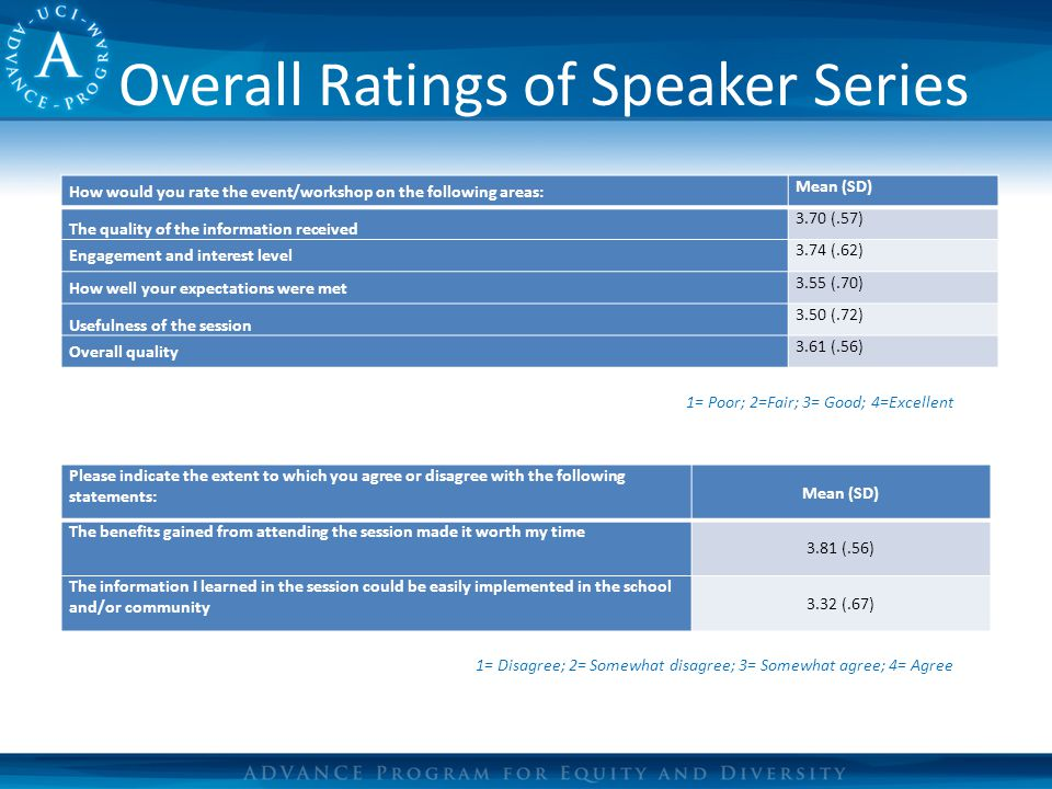 Overall Ratings of Speaker Series How would you rate the event/workshop on the following areas: Mean (SD) The quality of the information received 3.70 (.57) Engagement and interest level 3.74 (.62) How well your expectations were met 3.55 (.70) Usefulness of the session 3.50 (.72) Overall quality 3.61 (.56) 1= Poor; 2=Fair; 3= Good; 4=Excellent Please indicate the extent to which you agree or disagree with the following statements: Mean (SD) The benefits gained from attending the session made it worth my time 3.81 (.56) The information I learned in the session could be easily implemented in the school and/or community 3.32 (.67) 1= Disagree; 2= Somewhat disagree; 3= Somewhat agree; 4= Agree