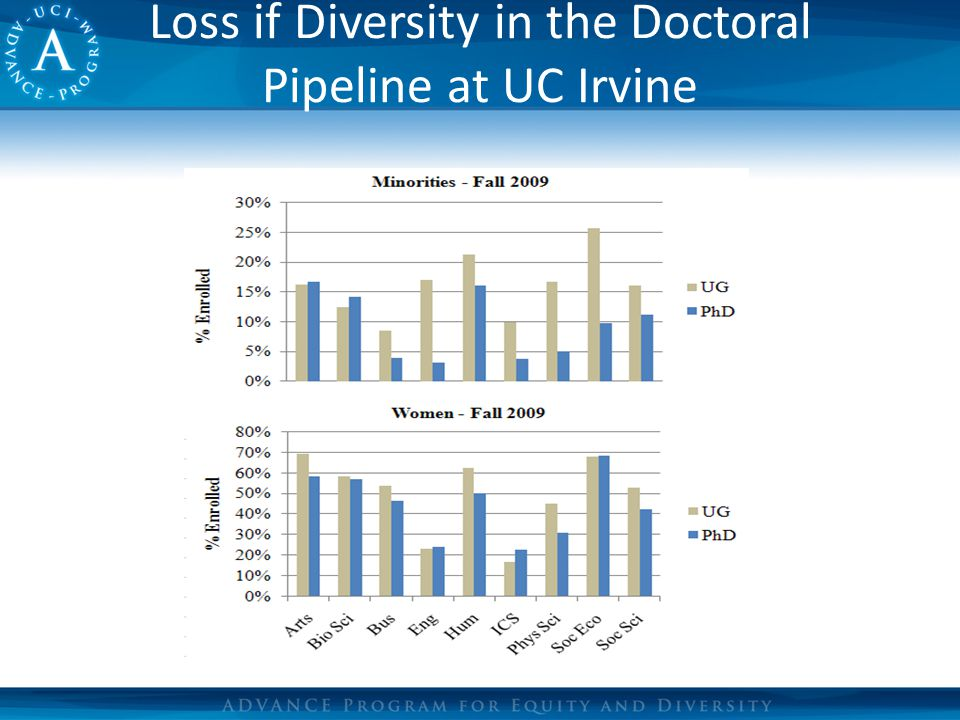 Loss if Diversity in the Doctoral Pipeline at UC Irvine