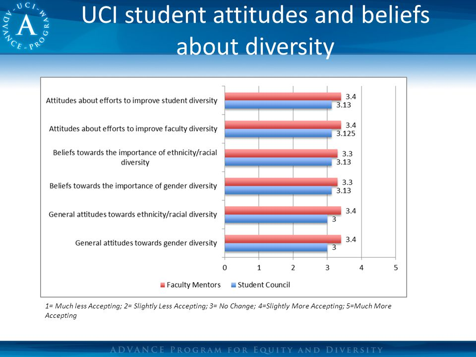 UCI student attitudes and beliefs about diversity 1= Much less Accepting; 2= Slightly Less Accepting; 3= No Change; 4=Slightly More Accepting; 5=Much More Accepting