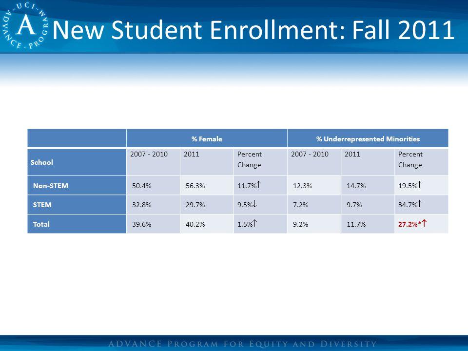 New Student Enrollment: Fall 2011 % Female% Underrepresented Minorities School 2007 - 20102011 Percent Change 2007 - 20102011 Percent Change Non-STEM50.4%56.3% 11.7%  12.3%14.7% 19.5%  STEM32.8%29.7% 9.5%  7.2%9.7% 34.7%  Total39.6%40.2%1.5%  9.2%11.7%27.2%* 