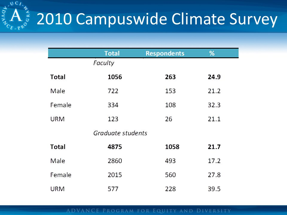 2010 Campuswide Climate Survey