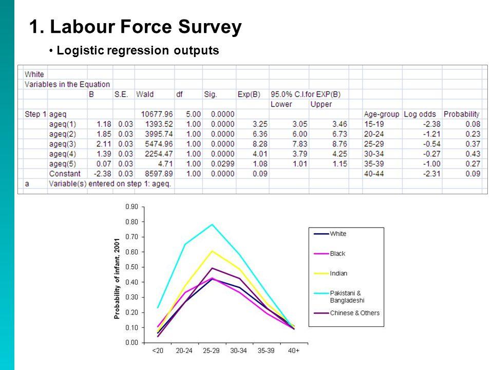 1. Labour Force Survey Logistic regression outputs
