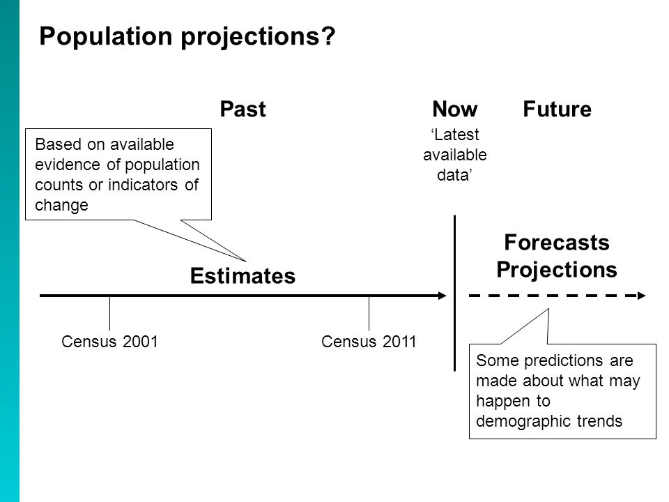 Population projections.