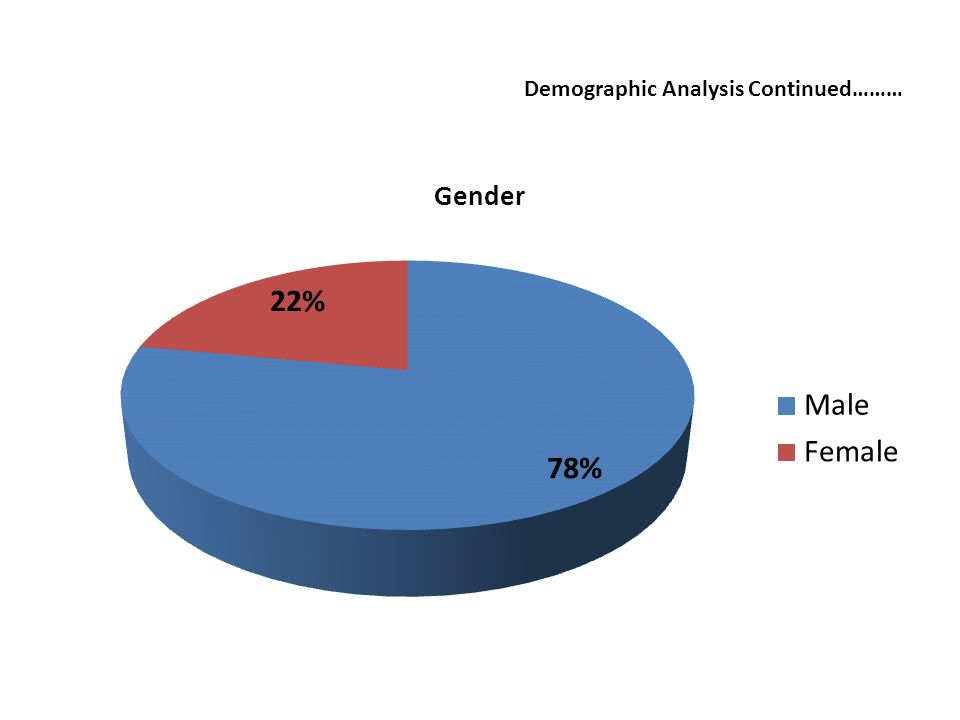 Demographic Analysis Continued………