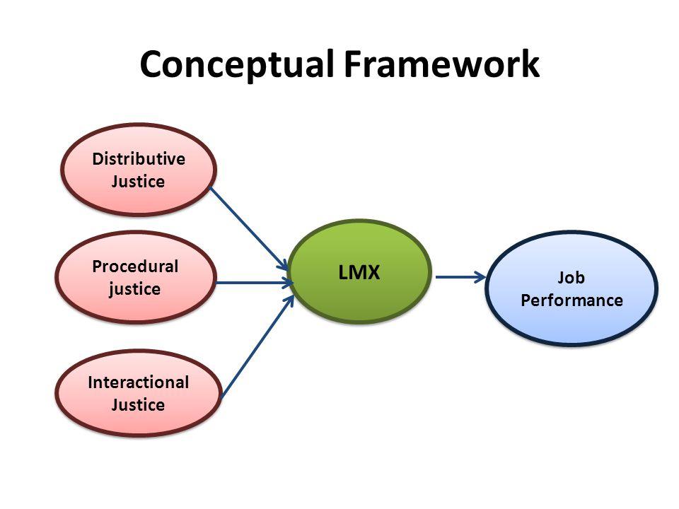 Conceptual Framework Distributive Justice Procedural justice Interactional Justice LMX Job Performance