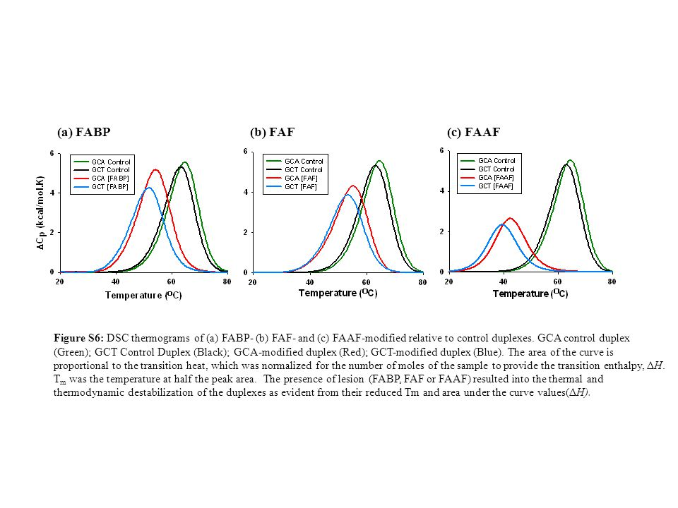 (a) FABP (b) FAF Figure S6: DSC thermograms of (a) FABP- (b) FAF- and (c) FAAF-modified relative to control duplexes.