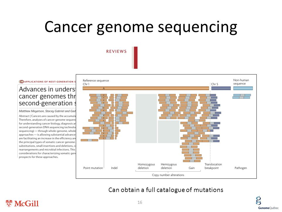 Cancer genome sequencing 16 Can obtain a full catalogue of mutations