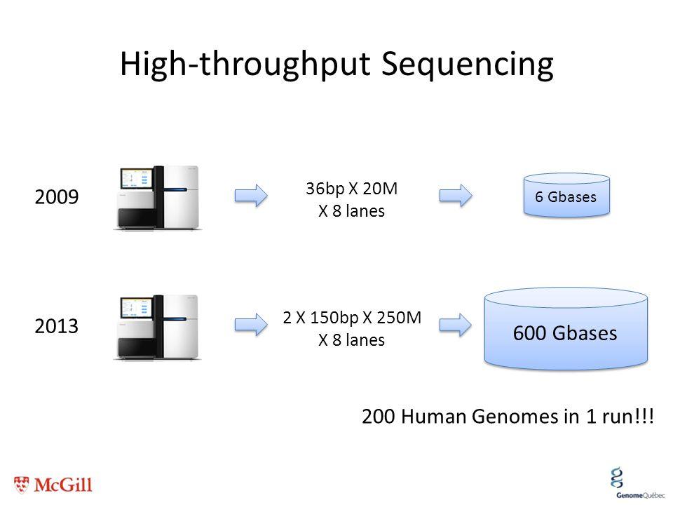 High-throughput Sequencing 6 Gbases 2009 36bp X 20M X 8 lanes 2013 600 Gbases 2 X 150bp X 250M X 8 lanes 200 Human Genomes in 1 run!!!
