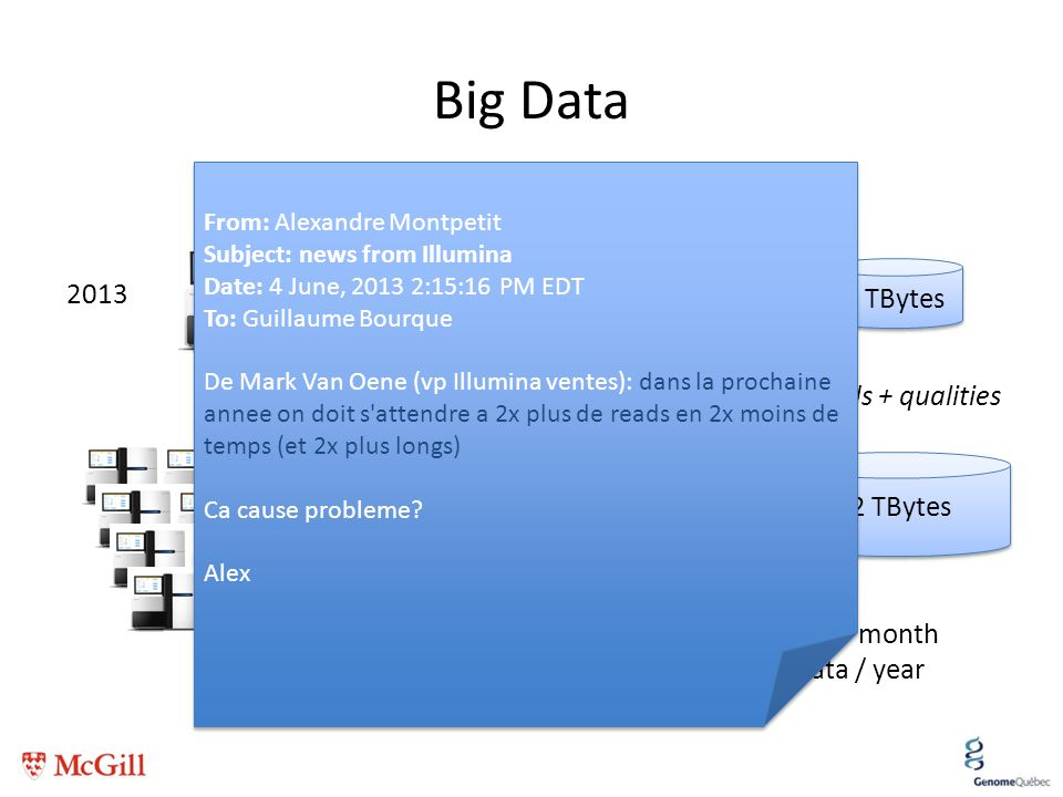 Big Data 1 TBytes 2013 2 X 10 TBytes 12 TBytes 240 TBytes Intensity filesReads + qualities 25 TB of raw data / month 300 TB of raw data / year From: A