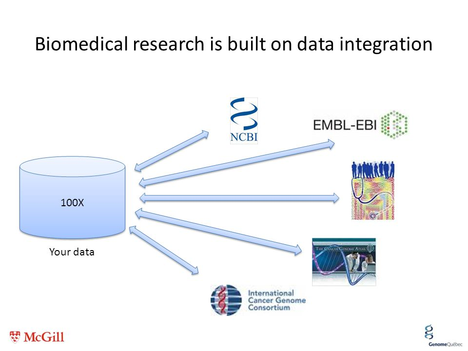 Biomedical research is built on data integration 100X Your data
