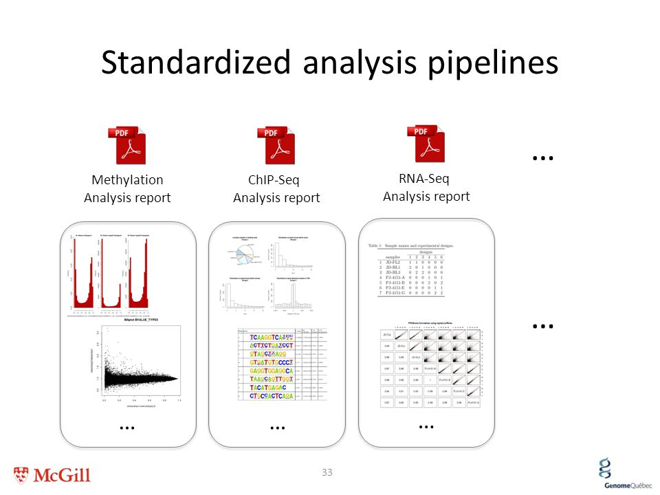 Standardized analysis pipelines 33 ChIP-Seq Analysis report RNA-Seq Analysis report Methylation Analysis report … … …… …