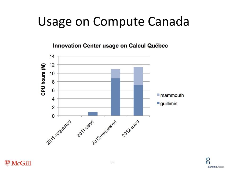 Usage on Compute Canada 38
