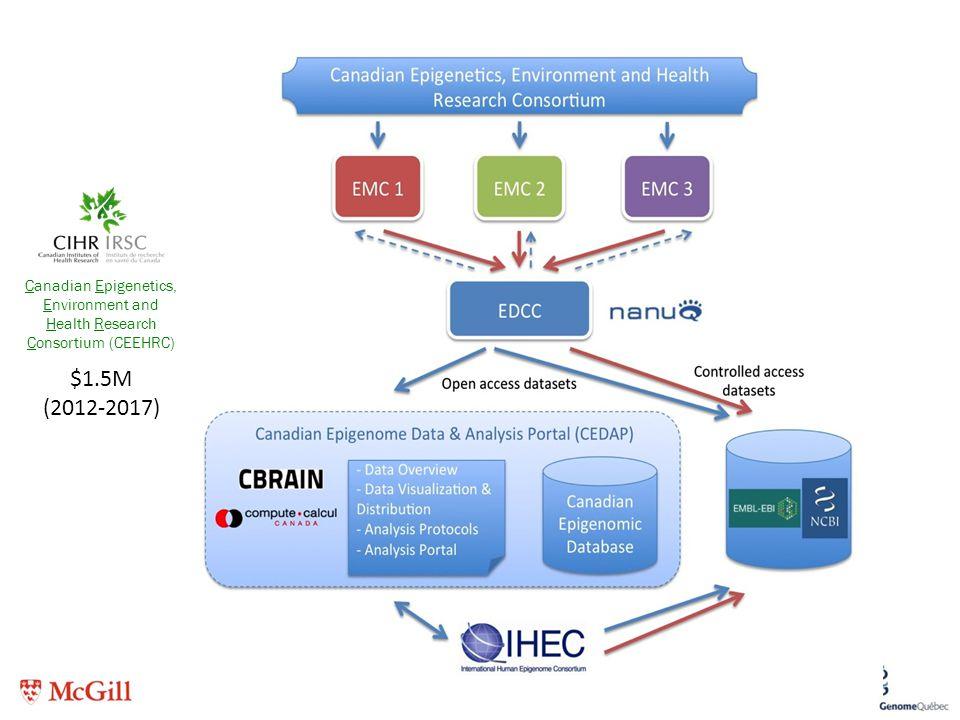 39 Canadian Epigenetics, Environment and Health Research Consortium (CEEHRC) $1.5M (2012-2017)