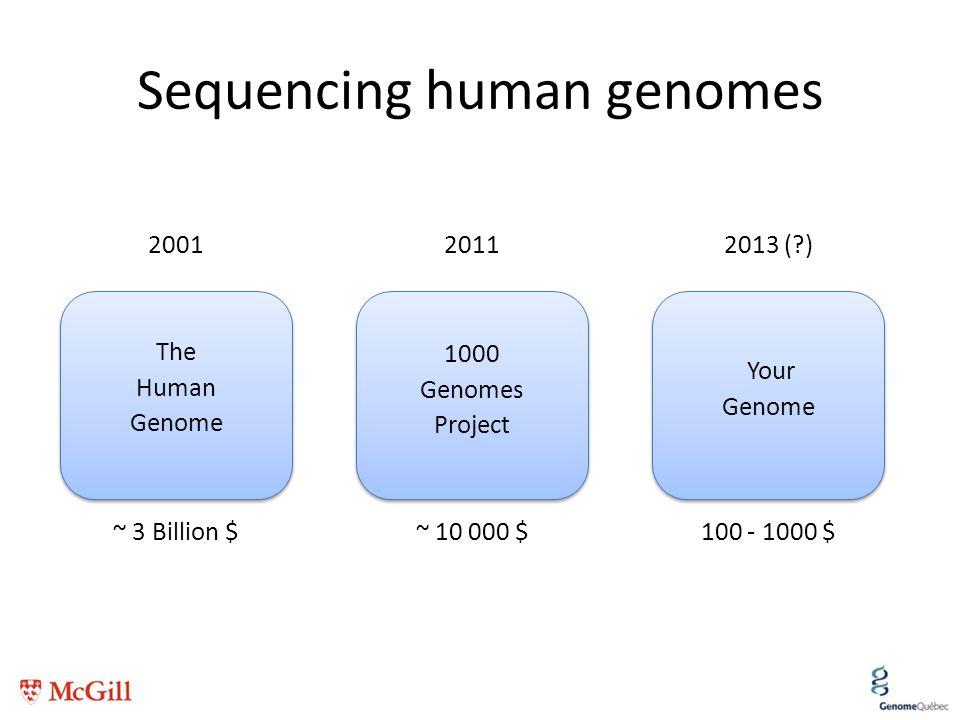 Sequencing human genomes 1000 Genomes Project ~ 10 000 $ The Human Genome ~ 3 Billion $ Your Genome 100 - 1000 $ 201120012013 (?)