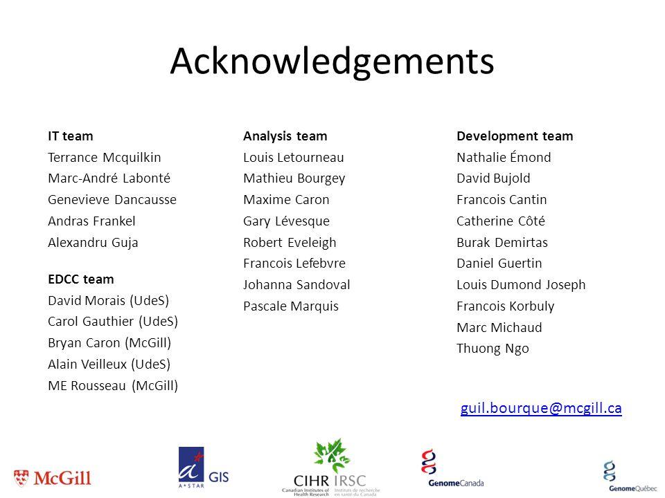 Acknowledgements IT team Terrance Mcquilkin Marc-André Labonté Genevieve Dancausse Andras Frankel Alexandru Guja Development team Nathalie Émond David
