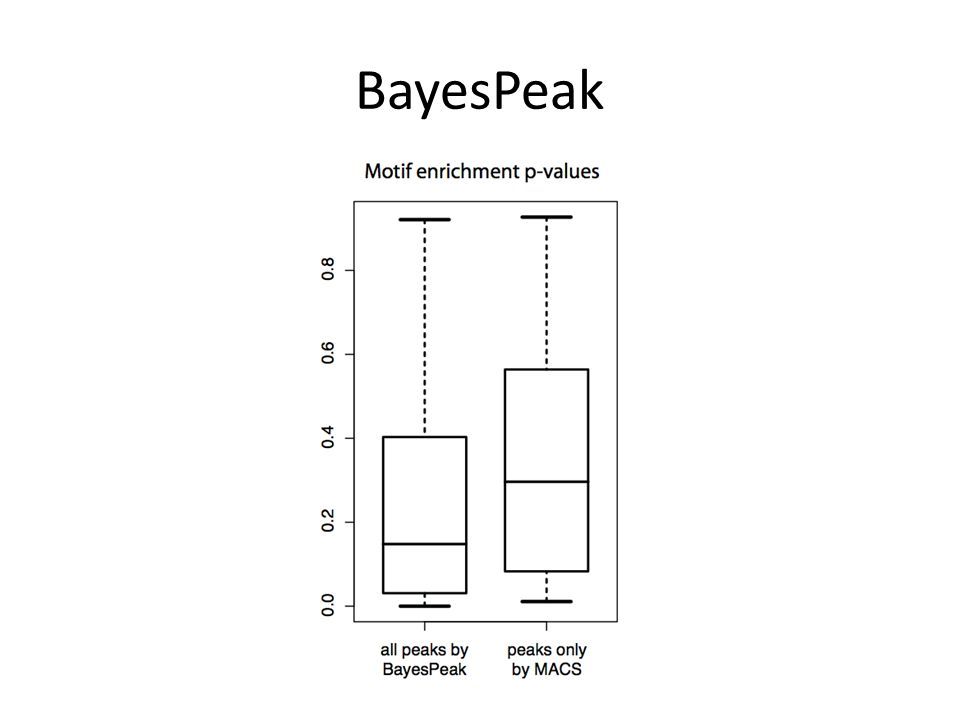 BayesPeak