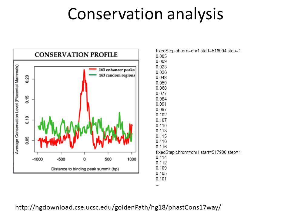 http://hgdownload.cse.ucsc.edu/goldenPath/hg18/phastCons17way/ Conservation analysis fixedStep chrom=chr1 start=516994 step=1 0.005 0.009 0.023 0.036