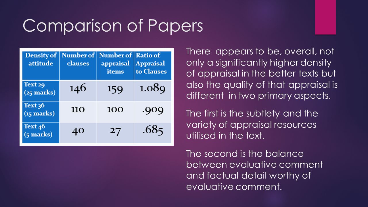 Comparison of Papers There appears to be, overall, not only a significantly higher density of appraisal in the better texts but also the quality of that appraisal is different in two primary aspects.