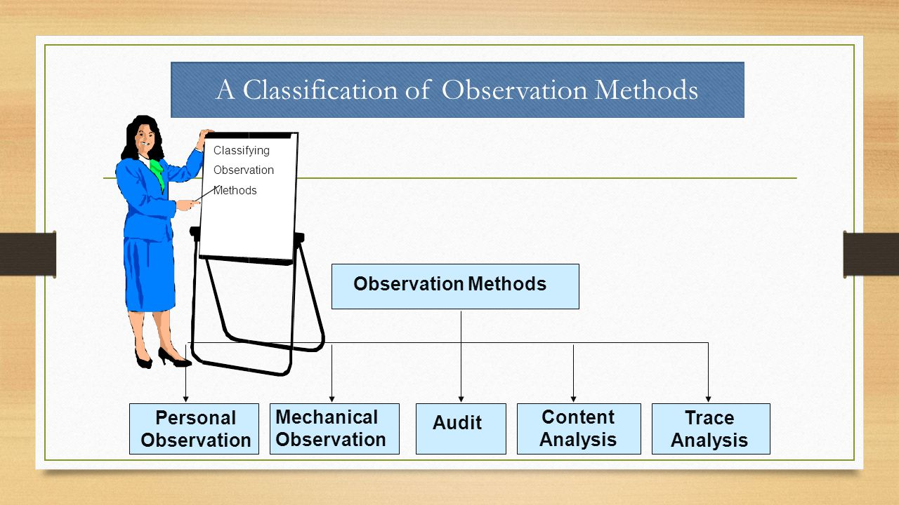 A Classification of Observation Methods Observation Methods Personal Observation Mechanical Observation Trace Analysis Content Analysis Audit Classifying Observation Methods