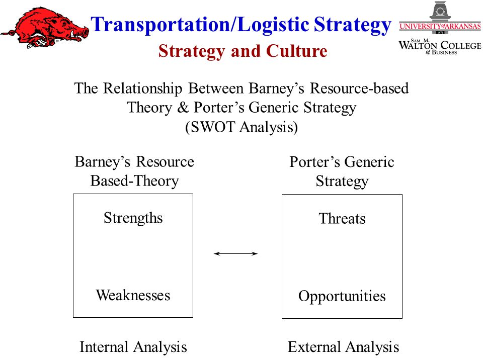 Strategy and Culture Transportation/Logistic Strategy The Relationship Between Barney's Resource-based Theory & Porter's Generic Strategy (SWOT Analysis) Strengths Weaknesses External AnalysisInternal Analysis Barney's Resource Based-Theory Porter's Generic Strategy Threats Opportunities