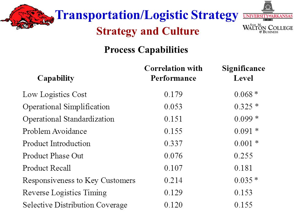 Strategy and Culture Transportation/Logistic Strategy Correlation withSignificance CapabilityPerformanceLevel Low Logistics Cost0.1790.068* Operational Simplification0.0530.325 * Operational Standardization0.1510.099 * Problem Avoidance0.1550.091 * Product Introduction0.3370.001 * Product Phase Out0.0760.255 Product Recall0.1070.181 Responsiveness to Key Customers0.2140.035* Reverse Logistics Timing0.1290.153 Selective Distribution Coverage0.1200.155 Process Capabilities