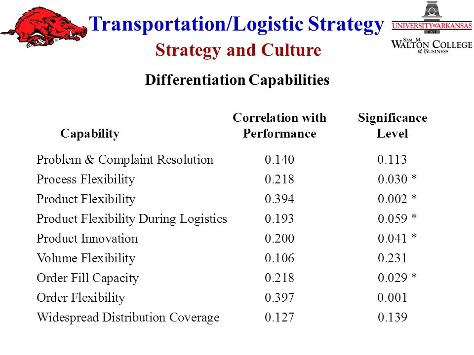 Strategy and Culture Transportation/Logistic Strategy Correlation withSignificance CapabilityPerformanceLevel Problem & Complaint Resolution 0.1400.11