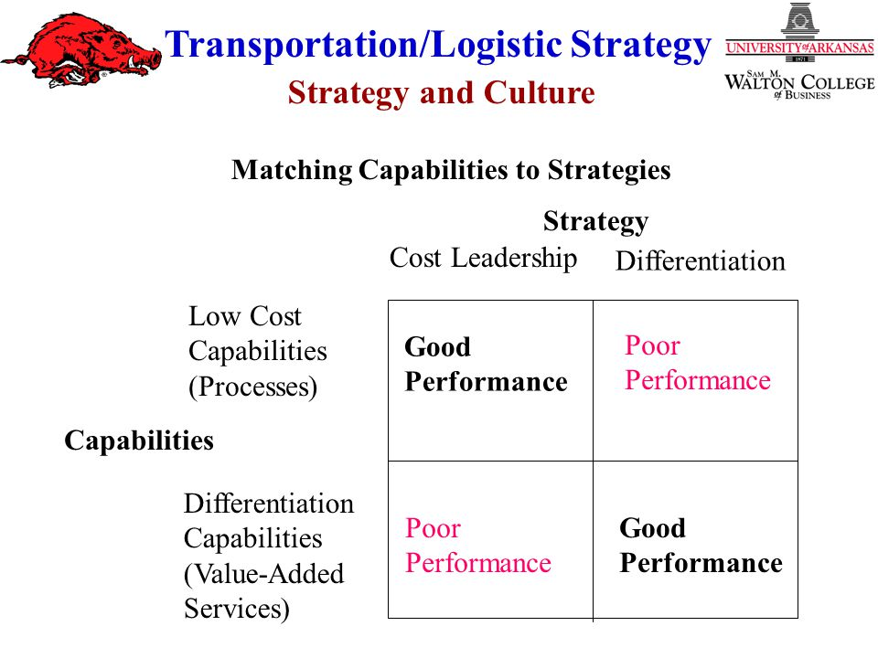 Strategy and Culture Transportation/Logistic Strategy Strategy Capabilities Low Cost Capabilities (Processes) Differentiation Capabilities (Value-Adde