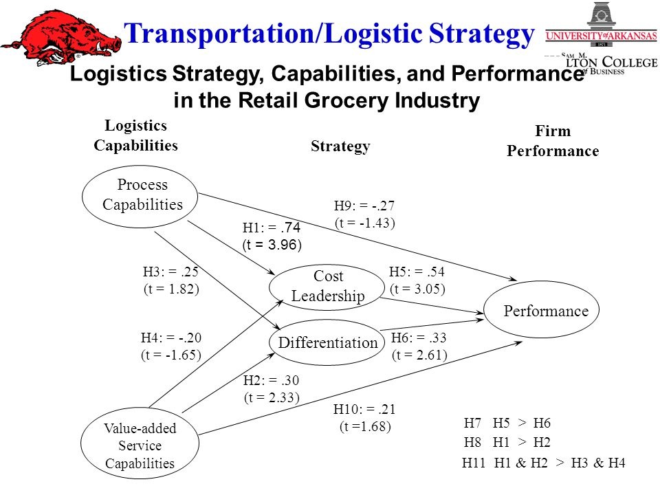 Strategy and Culture Transportation/Logistic Strategy Logistics Strategy, Capabilities, and Performance in the Retail Grocery Industry Cost Leadership Differentiation Performance Logistics Capabilities Strategy Process Capabilities Value-added Service Capabilities H1: =.74 (t = 3.96) H2: =.30 (t = 2.33) H3: =.25 (t = 1.82) H4: = -.20 (t = -1.65) H6: =.33 (t = 2.61) H5: =.54 (t = 3.05) H7 H5 > H6 Firm Performance H8 H1 > H2 H9: = -.27 (t = -1.43) H10: =.21 (t =1.68) H11 H1 & H2 > H3 & H4