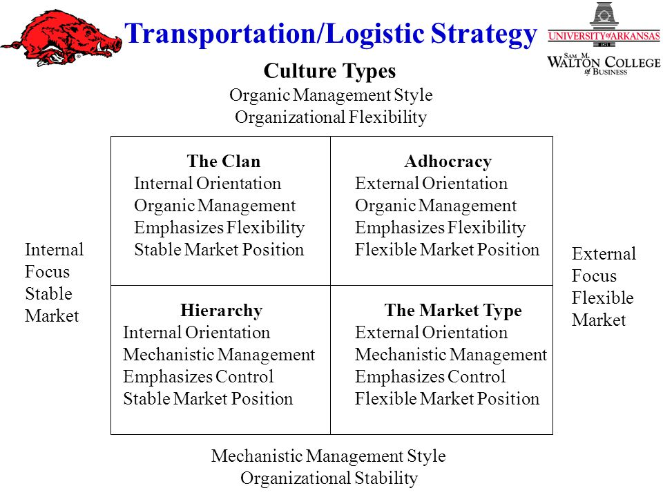 Strategy and Culture Transportation/Logistic Strategy Organic Management Style Organizational Flexibility Mechanistic Management Style Organizational Stability Adhocracy External Orientation Organic Management Emphasizes Flexibility Flexible Market Position The Clan Internal Orientation Organic Management Emphasizes Flexibility Stable Market Position External Focus Flexible Market Internal Focus Stable Market The Market Type External Orientation Mechanistic Management Emphasizes Control Flexible Market Position Hierarchy Internal Orientation Mechanistic Management Emphasizes Control Stable Market Position Culture Types