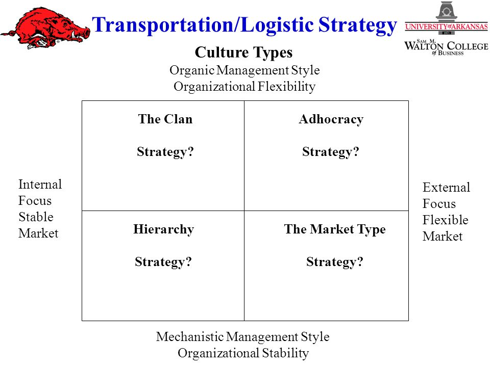 Strategy and Culture Transportation/Logistic Strategy Organic Management Style Organizational Flexibility Mechanistic Management Style Organizational Stability Adhocracy Strategy.