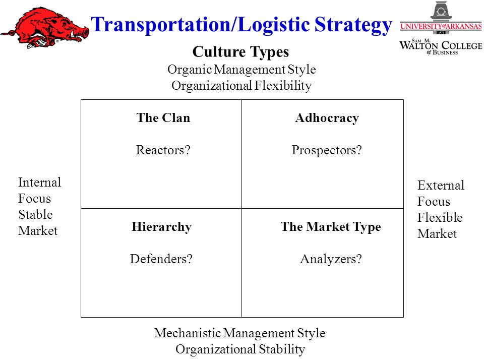 Strategy and Culture Transportation/Logistic Strategy Organic Management Style Organizational Flexibility Mechanistic Management Style Organizational Stability Adhocracy Prospectors.